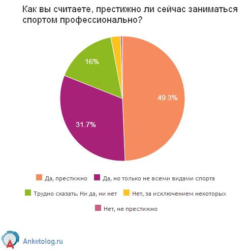 Полезный или вредный спорт, или Как россиянки решают спортивную судьбу своих детей