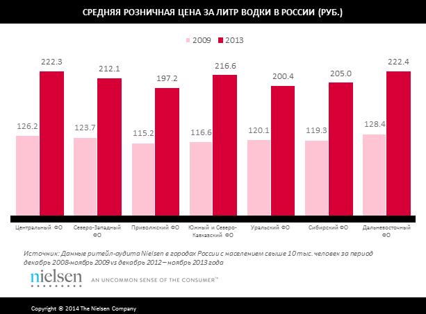 Как изменились предпочтения россиян после введения антиалкогольных законов