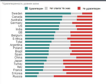 Социологи объявили ТОП стран с самыми довольными гражданами