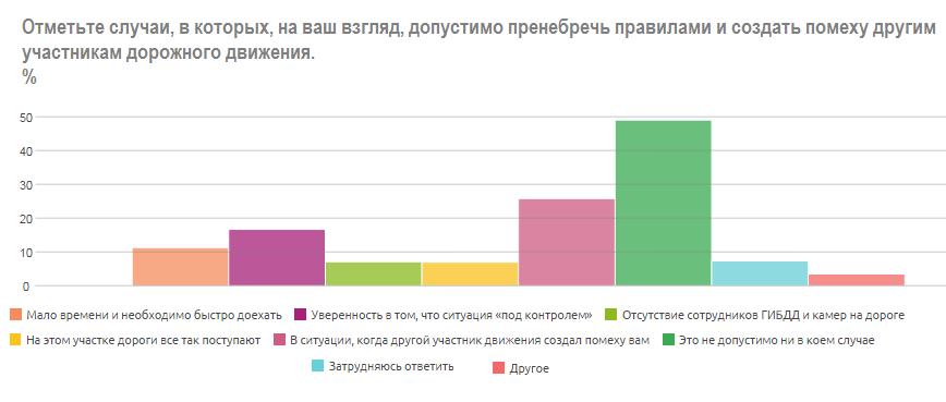 Россияне придумали, как бороться с хамством на дороге