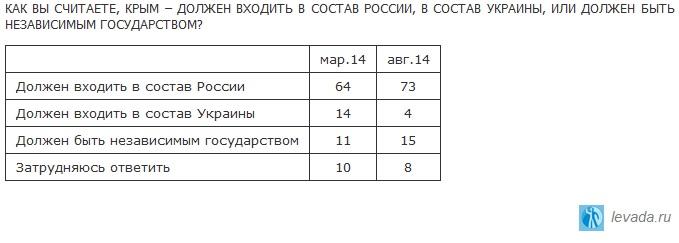 Присоедение Крыма
