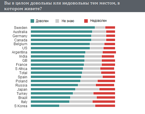 Россияне утверждают, что живут в правильно месте
