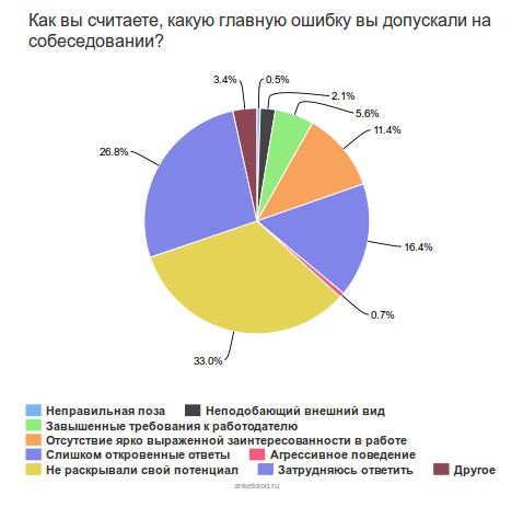 Россияне предпочитают высокую зарплату возможности самореализации на работе