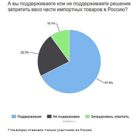 Как санкции против России помогут поддержать отечественного производителя и предпринимателей из СНГ