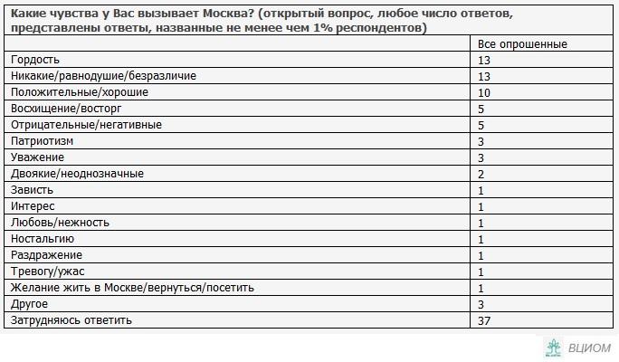 Ассоциации с Москвой