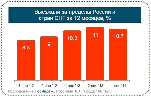 Россияне меняют вектор заграничных поездок с Европы на Азию.