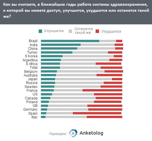 Россияне не верят в улучшение национальной системы здравоохранения в ближайшие годы
