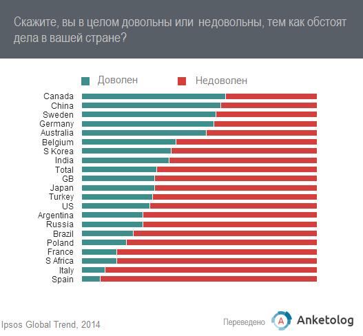 Россияне взглянули на отечественную экономику с четырех сторон