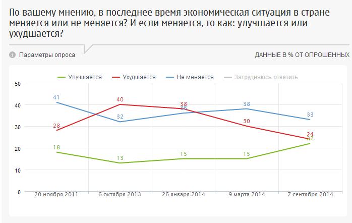 Отечественная экономика предстала перед россиянами в радужном свете