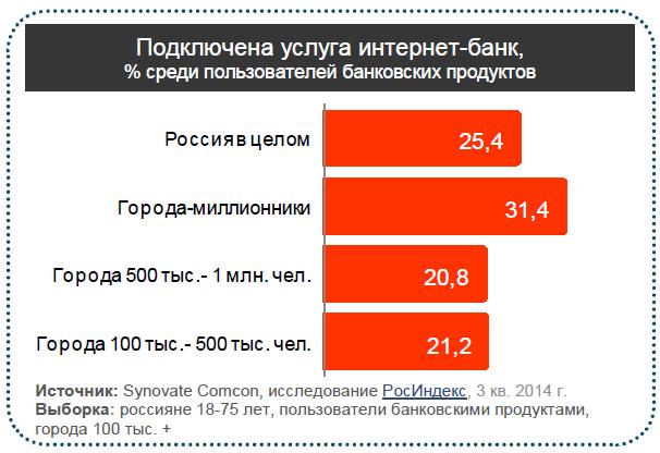 Интернет банкинг в России пока в пролете