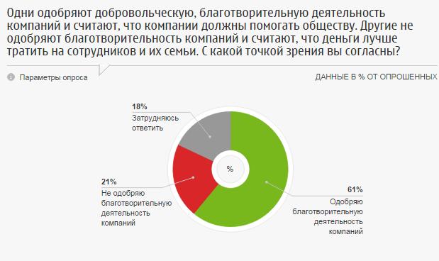 Россияне против благотворительности компаний в ущерб сотрудникам