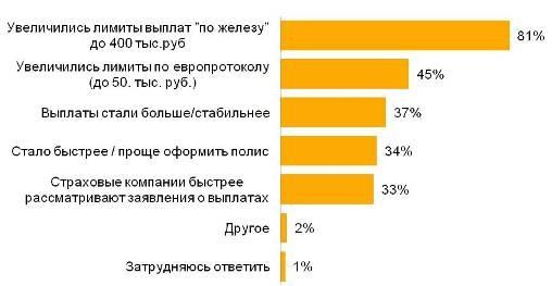 Недавние изменения в законе об обязательном страховании автогражданской ответственности (ОСАГО) как положительный сдвиг оценивают 70% российских автовладельцев.  А увеличение нормы выплат «по железу» до 400 тыс. рублей — 81%.