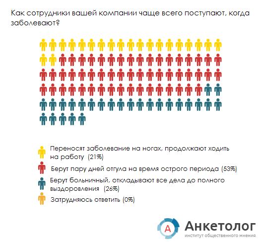 График 2. Работодатели. ИОМ Анкетолог.