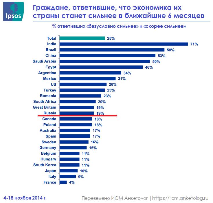 Россия чуть-чуть не дотянула до ТОП-3 стран с позитивной экономикой