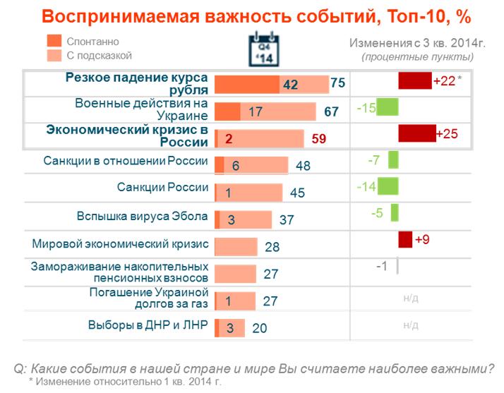 Падение курса рубля названо самой актуальной проблемой 2014 года